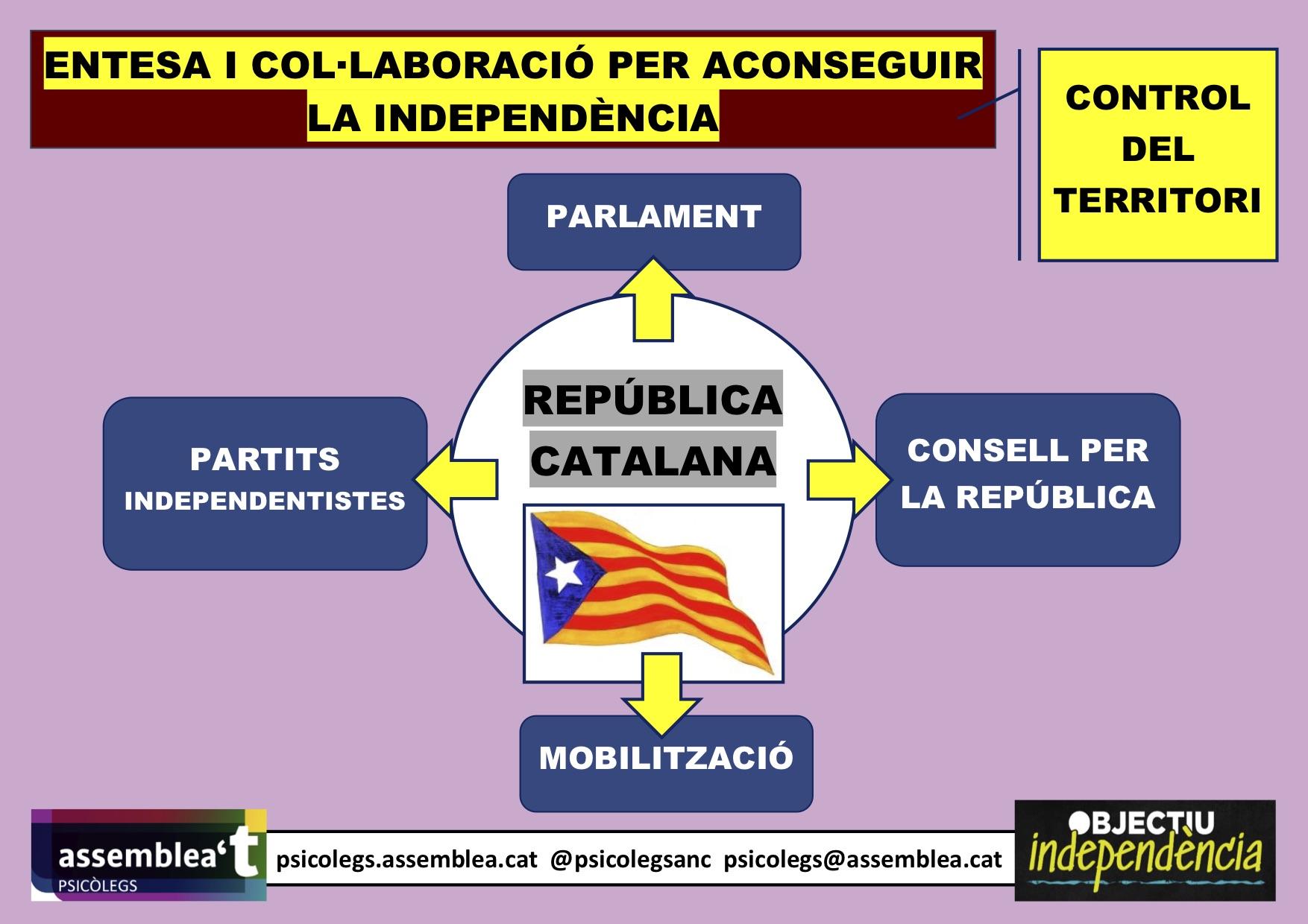 El control del territori és necessari per assolir la independència